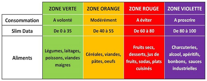 arti-shot-guide-alimentaire-slimdata
