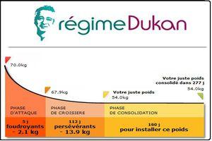 regime-dukan-express