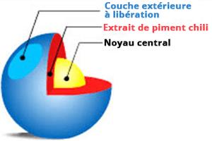 capsiplex-encapsulation