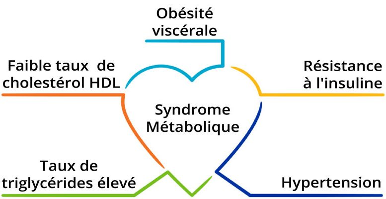 syndrome-metabolique