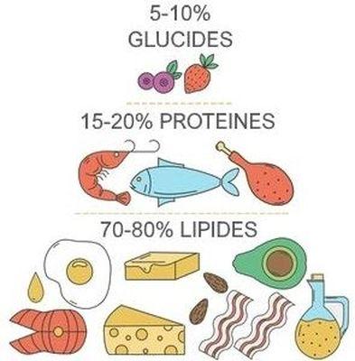aliments-macros-keto